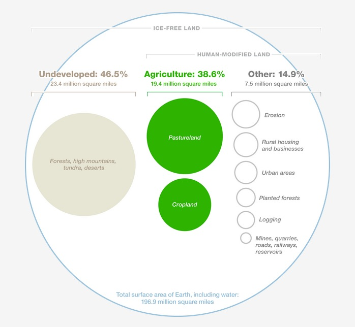 Agriculture's Footprint